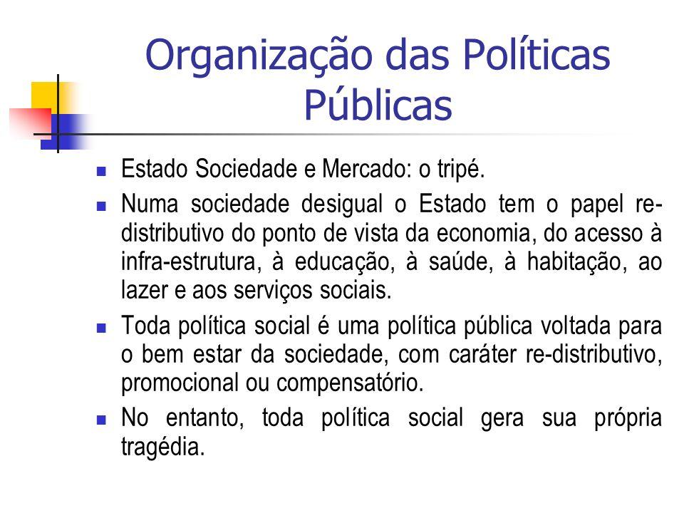 Organização das Políticas Públicas