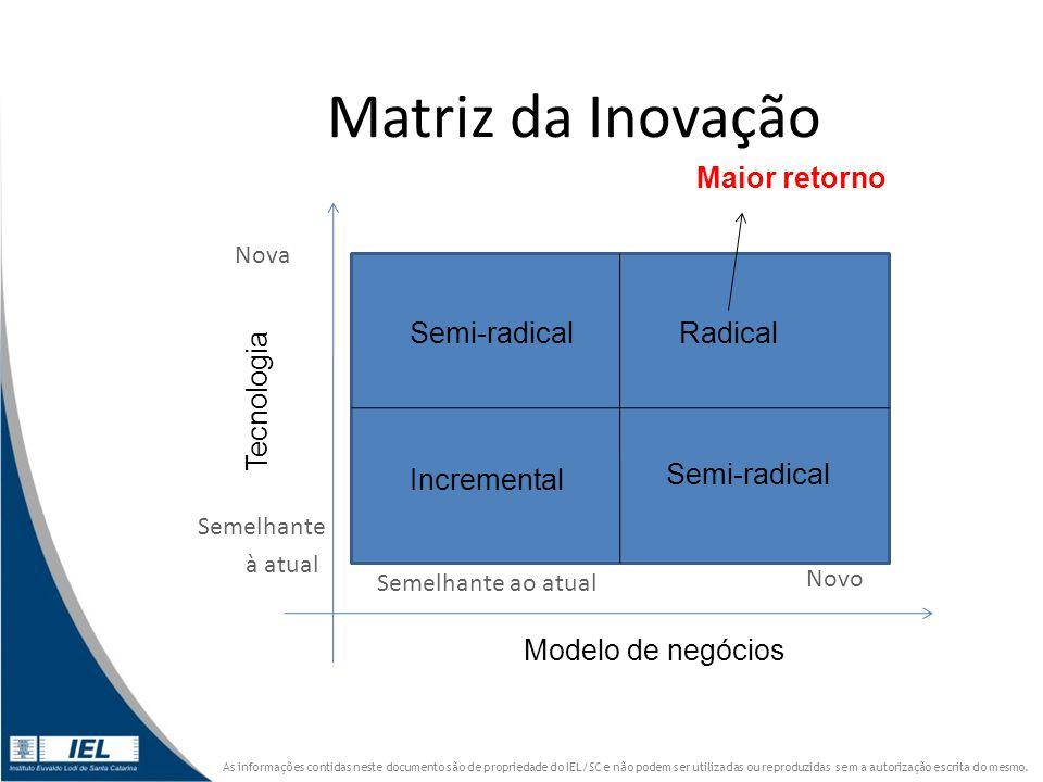 Matriz da Inovação Maior retorno Semi-radical Radical Tecnologia