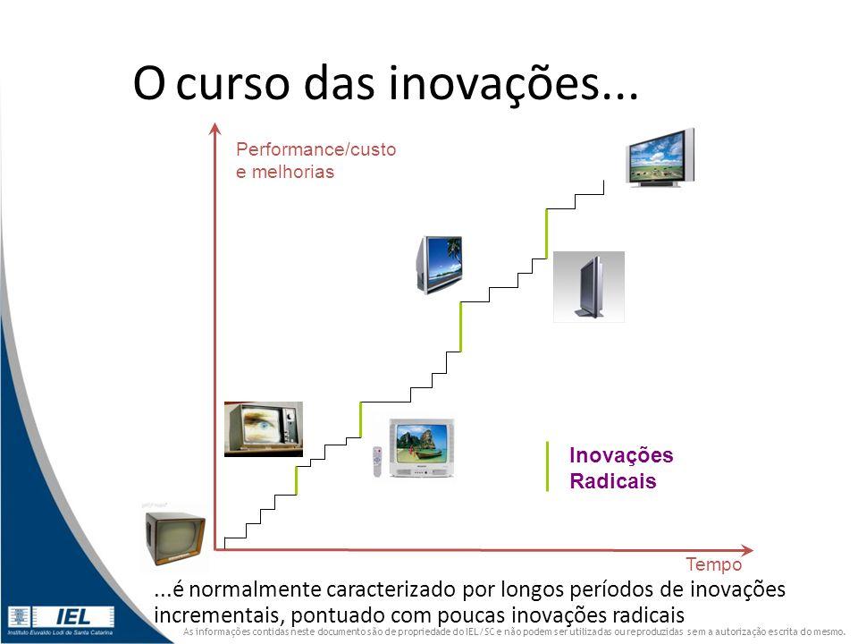 O curso das inovações... Tempo. Performance/custo e melhorias. Inovações Radicais.