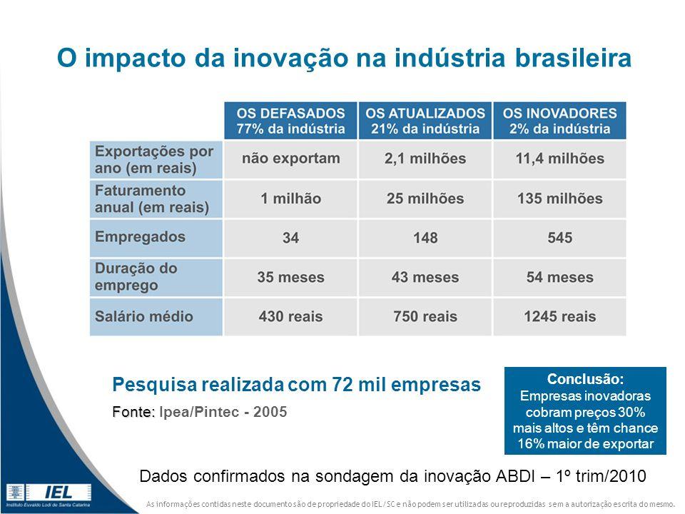 O impacto da inovação na indústria brasileira