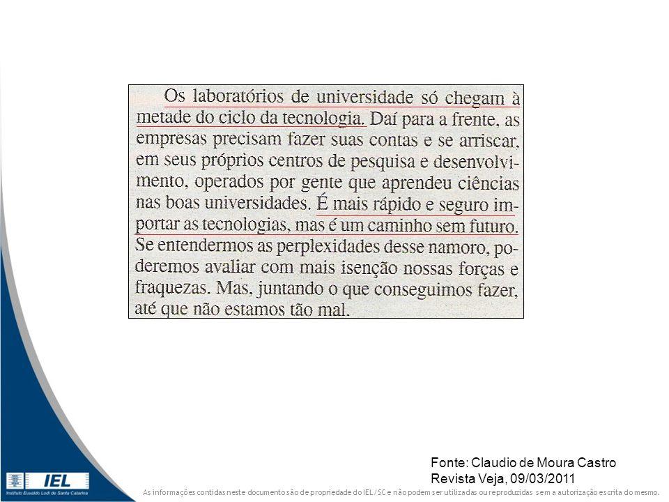 Fonte: Claudio de Moura Castro