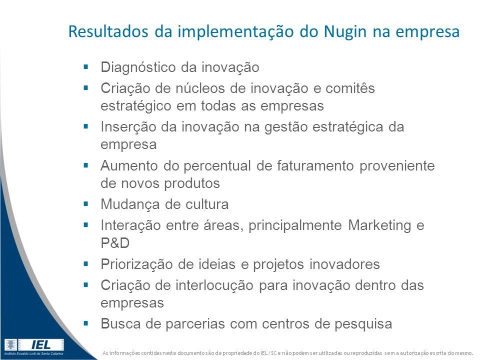 Resultados da implementação do Nugin na empresa