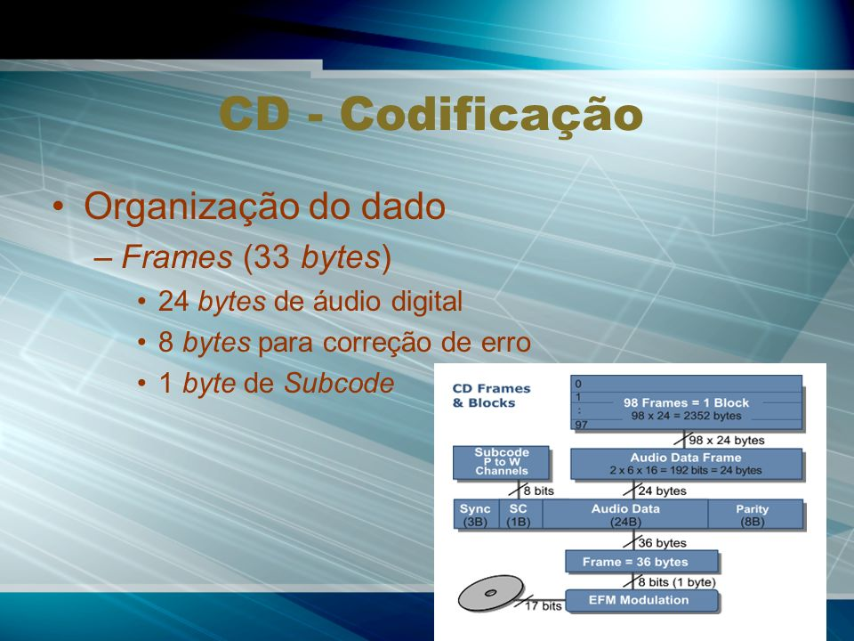 CD - Codificação Organização do dado Frames (33 bytes)