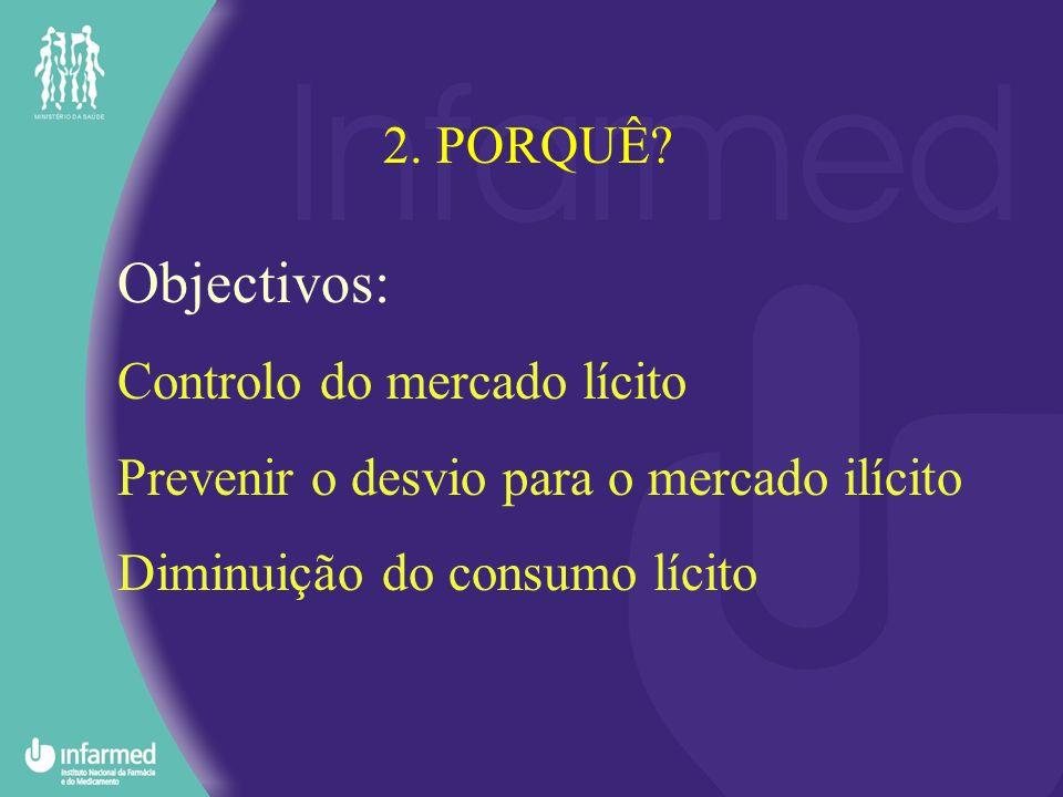 Objectivos: 2. PORQUÊ Controlo do mercado lícito