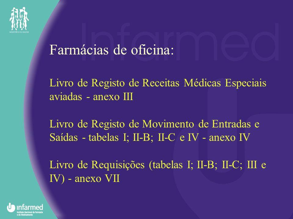 Farmácias de oficina: Livro de Registo de Receitas Médicas Especiais aviadas - anexo III.