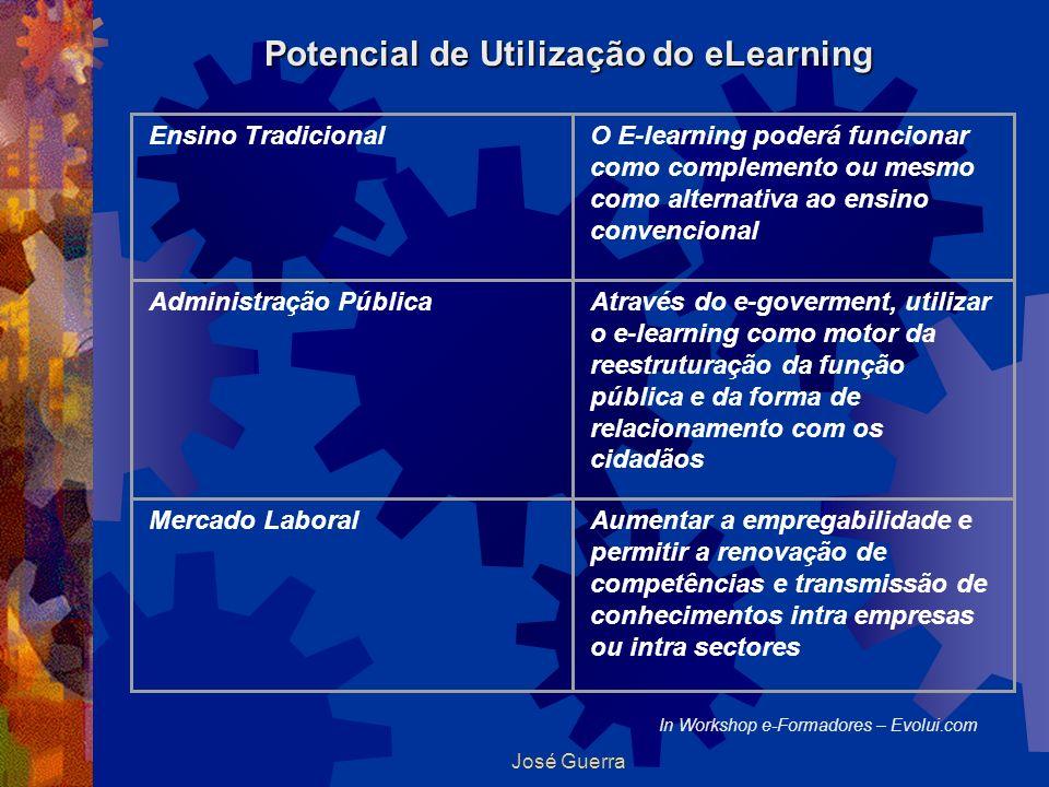 Potencial de Utilização do eLearning