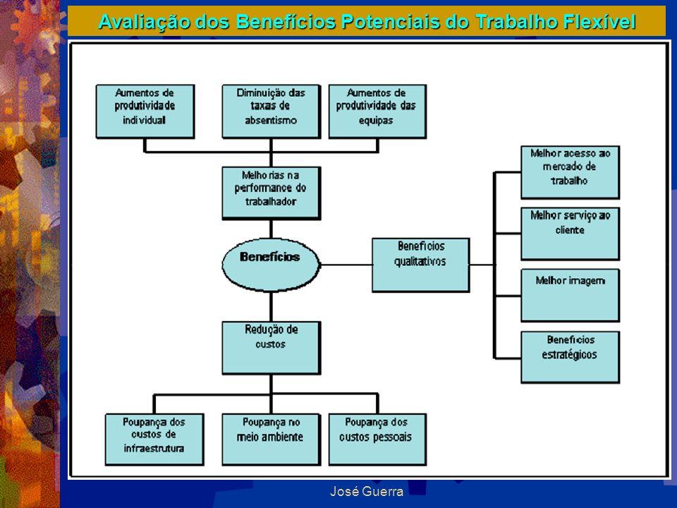 Avaliação dos Benefícios Potenciais do Trabalho Flexível