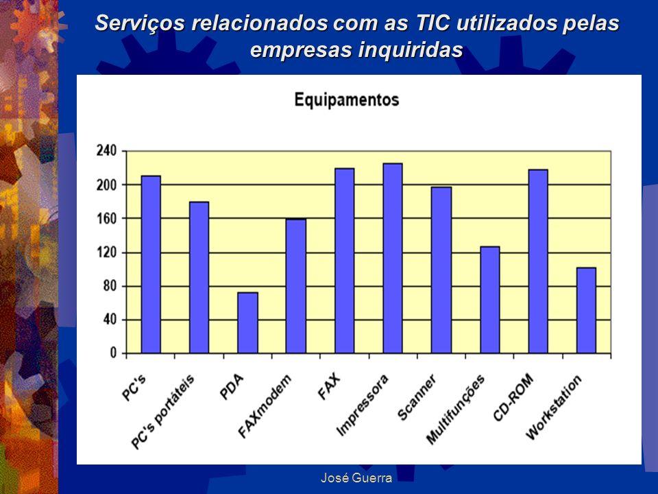 Serviços relacionados com as TIC utilizados pelas empresas inquiridas