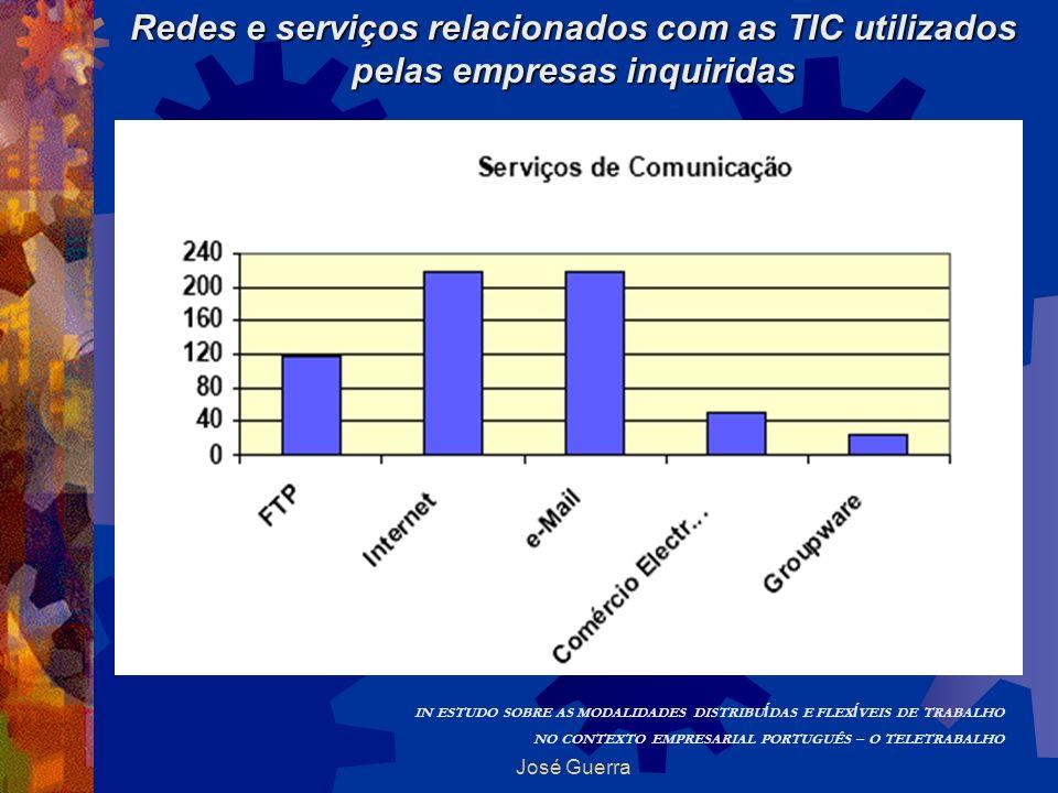 Redes e serviços relacionados com as TIC utilizados pelas empresas inquiridas