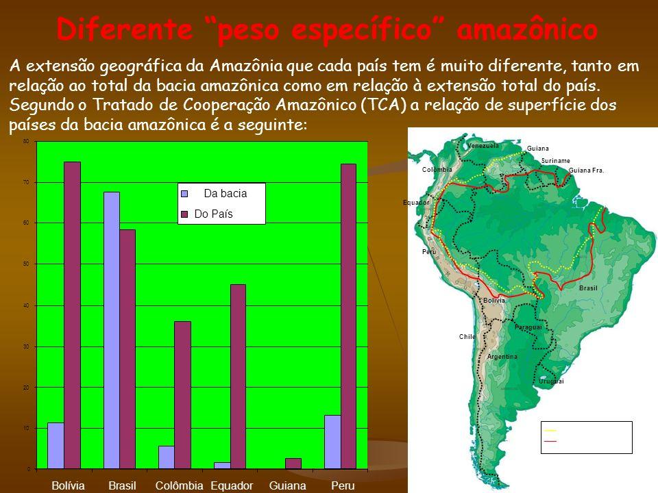Diferente peso específico amazônico