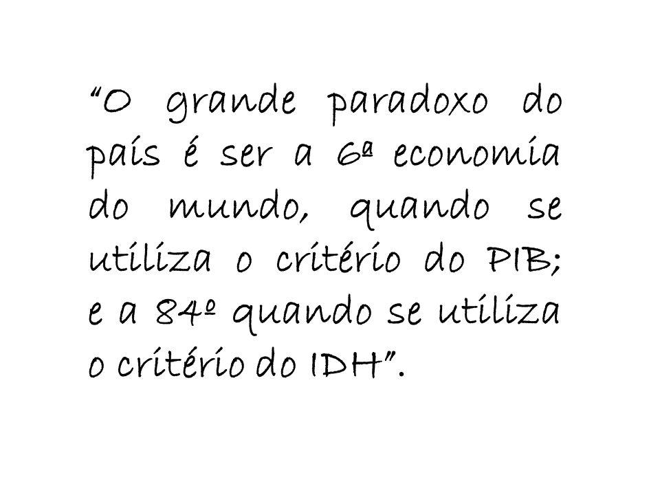 O grande paradoxo do país é ser a 6ª economia do mundo, quando se utiliza o critério do PIB; e a 84º quando se utiliza o critério do IDH .