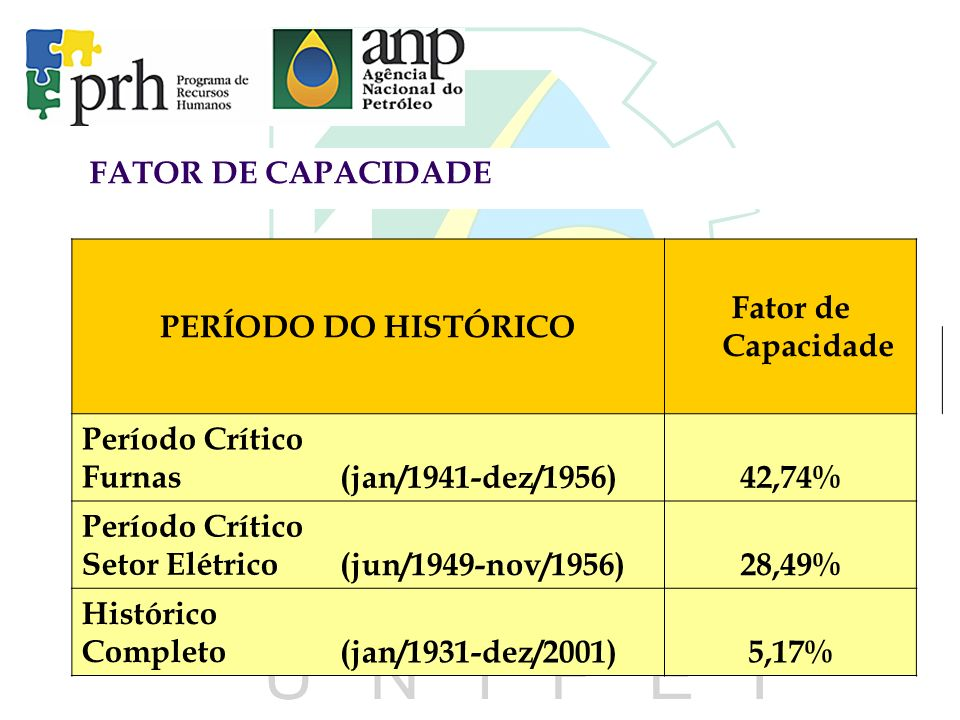 FATOR DE CAPACIDADE PERÍODO DO HISTÓRICO. Fator de Capacidade. Período Crítico. Furnas. (jan/1941-dez/1956)