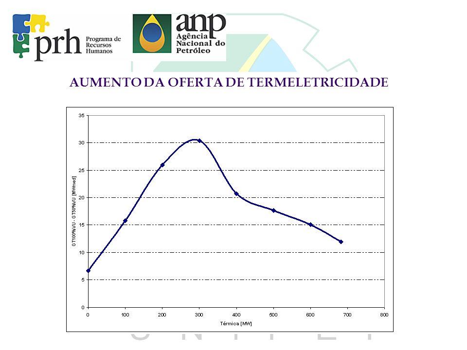 AUMENTO DA OFERTA DE TERMELETRICIDADE