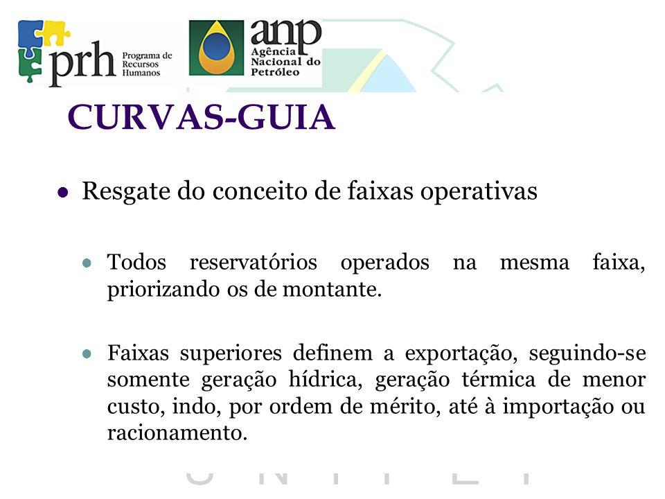 CURVAS-GUIA Resgate do conceito de faixas operativas