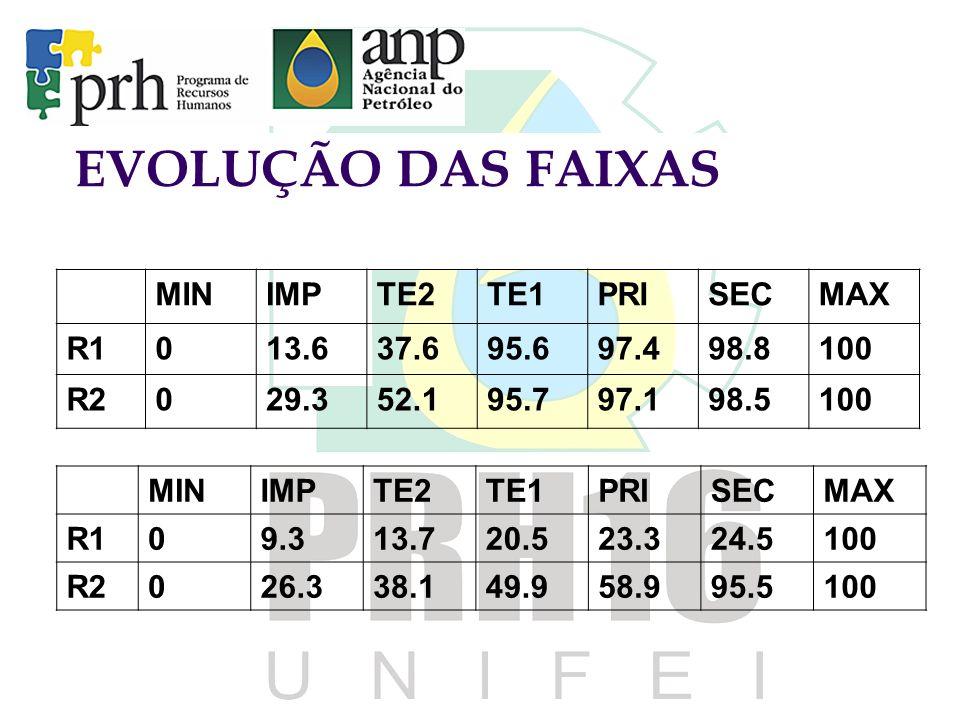 EVOLUÇÃO DAS FAIXAS MIN IMP TE2 TE1 PRI SEC MAX R1 13.6 37.6 95.6 97.4