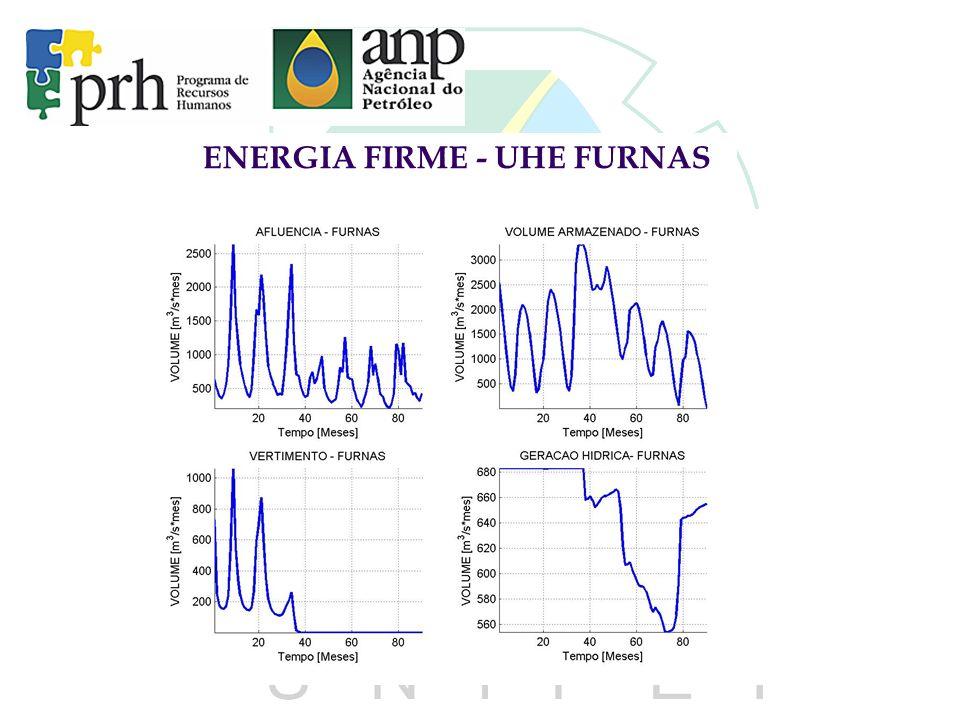 ENERGIA FIRME - UHE FURNAS