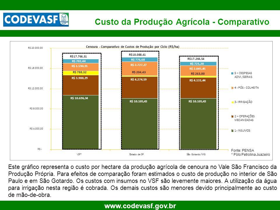 Custo da Produção Agrícola - Comparativo
