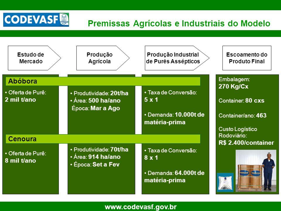 Premissas Agrícolas e Industriais do Modelo