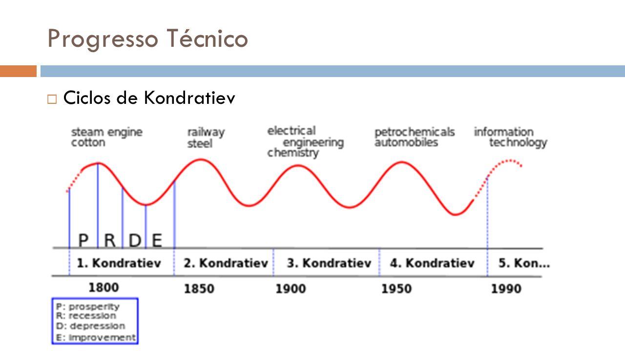 Progresso Técnico Ciclos de Kondratiev Nikolai Kondratiev