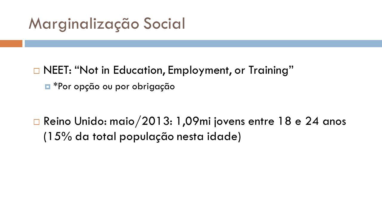 Marginalização Social
