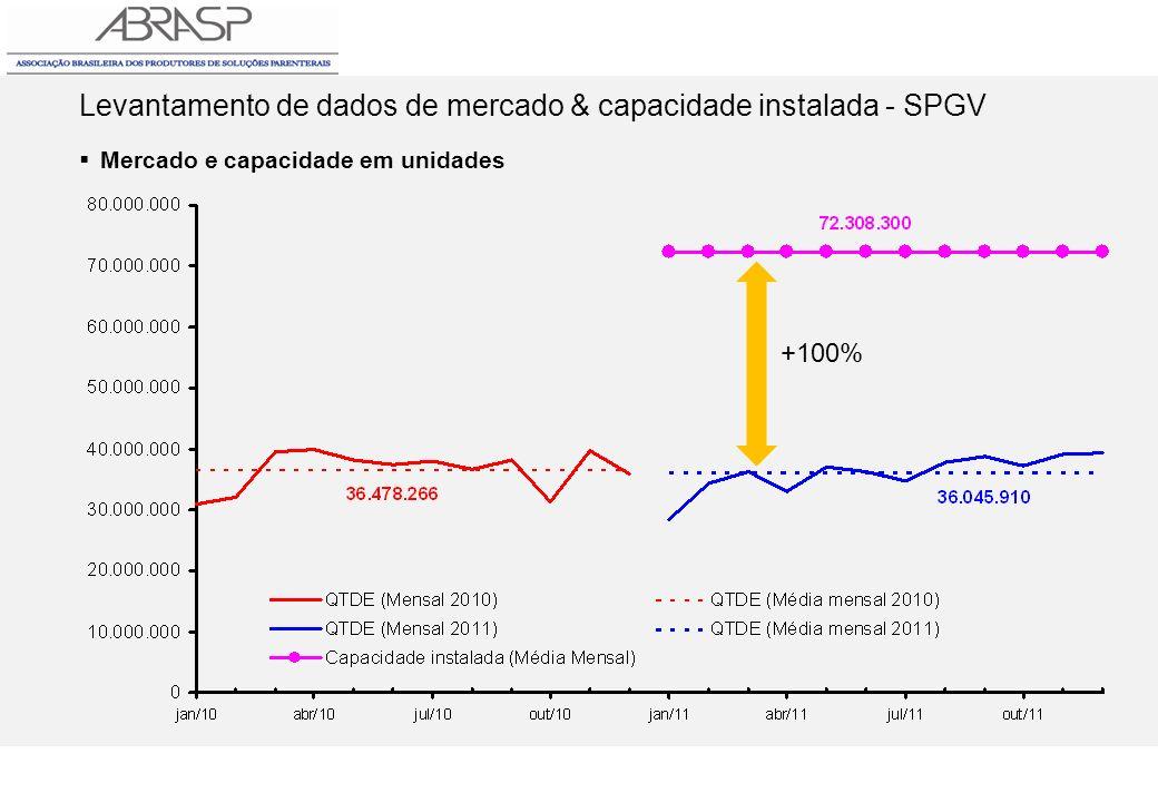 Levantamento de dados de mercado & capacidade instalada - SPGV