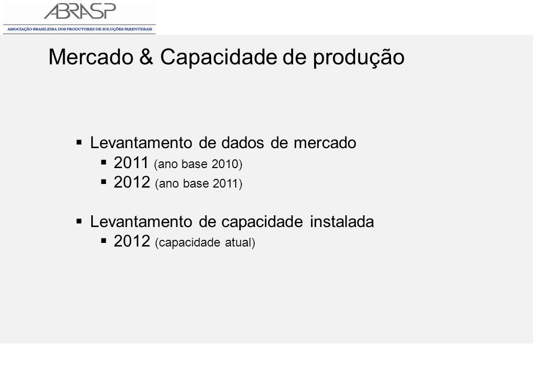 Mercado & Capacidade de produção
