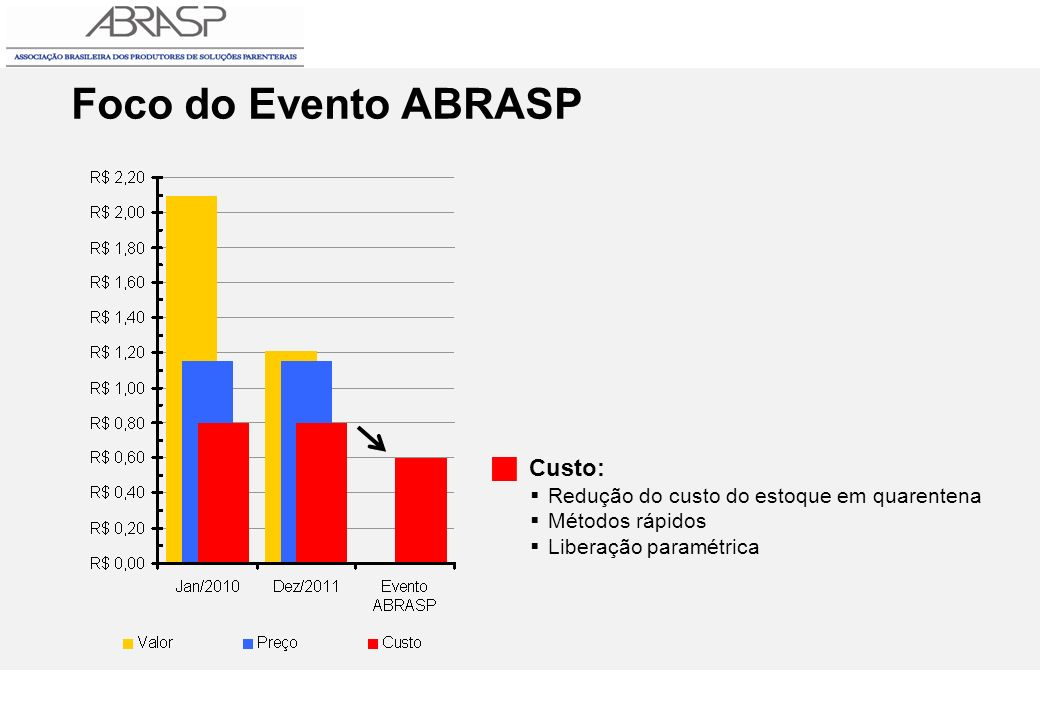 Foco do Evento ABRASP  Custo: