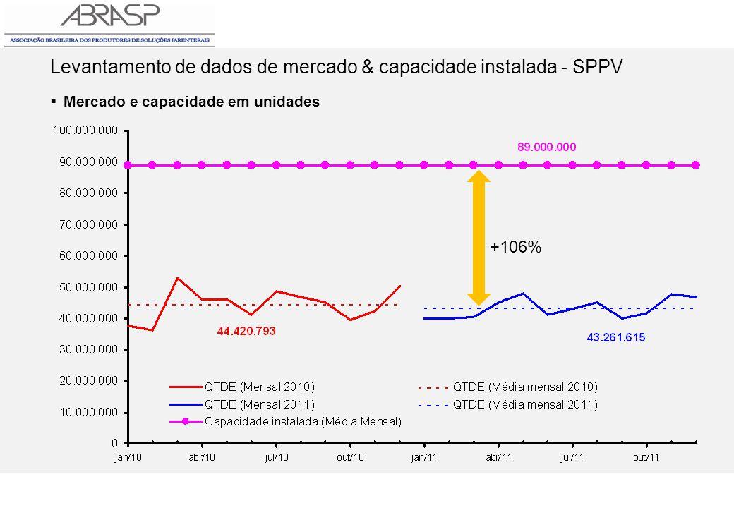 Levantamento de dados de mercado & capacidade instalada - SPPV