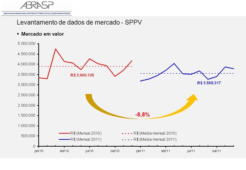 Levantamento de dados de mercado - SPPV