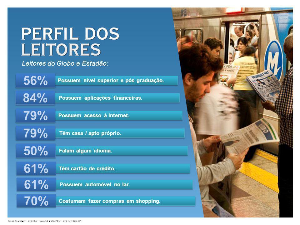 56% 84% 79% 79% 50% 61% 61% 70% Leitores do Globo e Estadão: