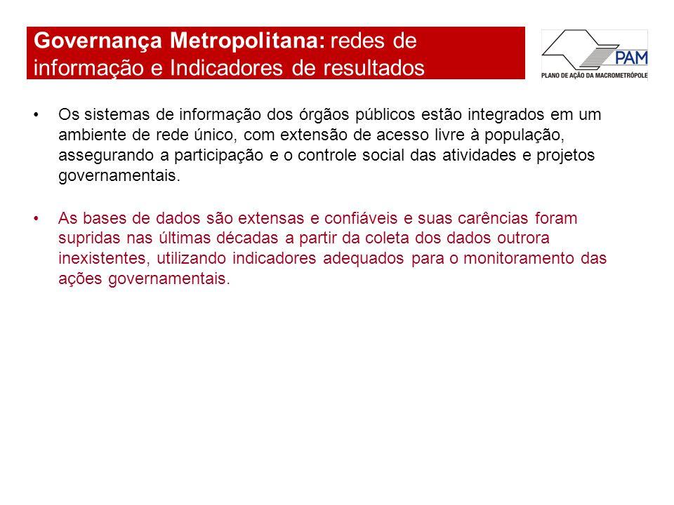 Governança Metropolitana: redes de informação e Indicadores de resultados