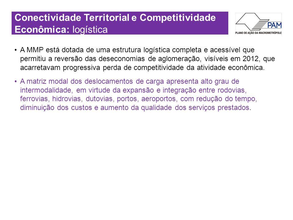 Conectividade Territorial e Competitividade Econômica: logística