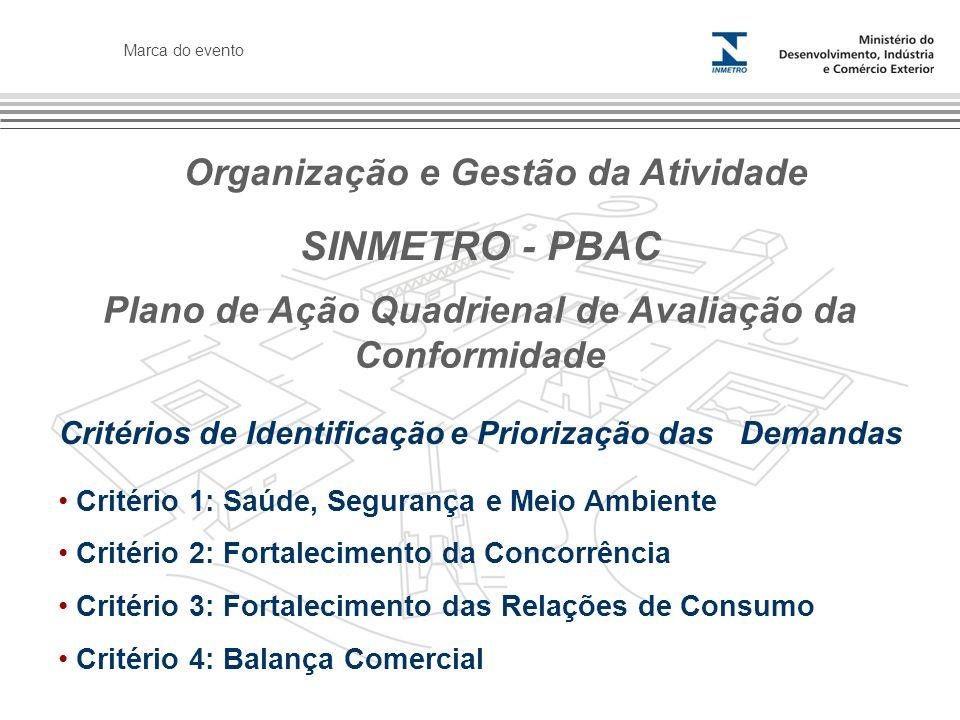 SINMETRO - PBAC Organização e Gestão da Atividade
