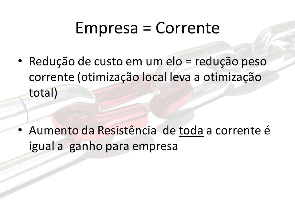 Empresa = Corrente Redução de custo em um elo = redução peso corrente (otimização local leva a otimização total)