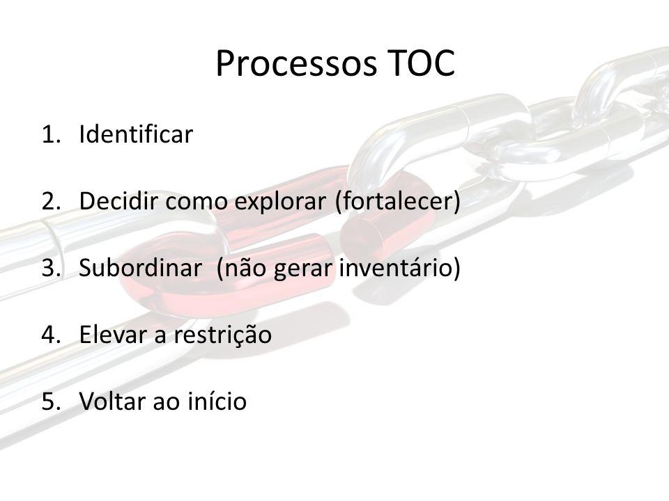 Processos TOC Identificar Decidir como explorar (fortalecer)