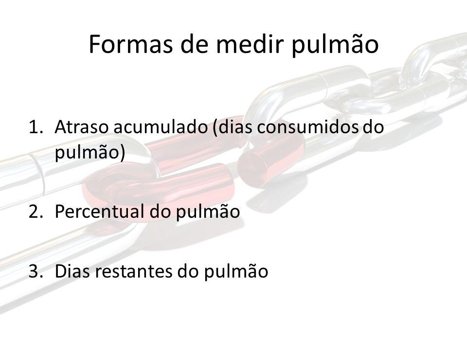 Formas de medir pulmão Atraso acumulado (dias consumidos do pulmão)