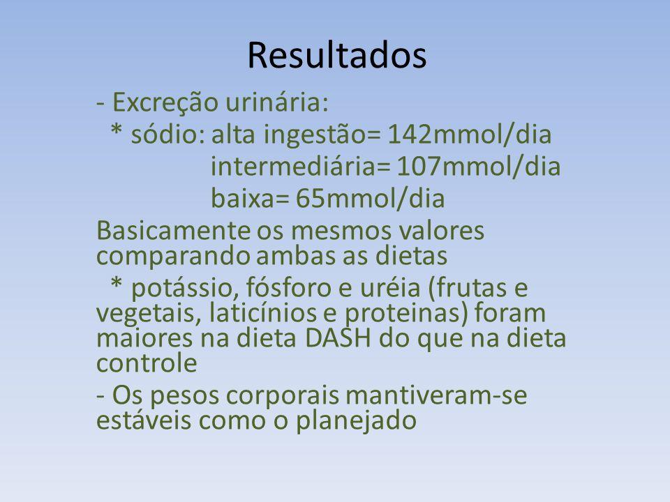 Resultados - Excreção urinária: * sódio: alta ingestão= 142mmol/dia