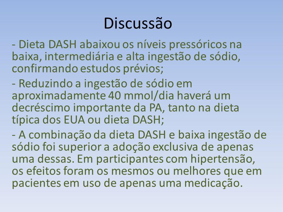 Discussão - Dieta DASH abaixou os níveis pressóricos na baixa, intermediária e alta ingestão de sódio, confirmando estudos prévios;