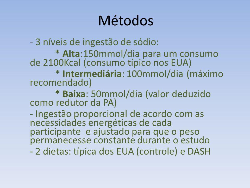 Métodos 3 níveis de ingestão de sódio: