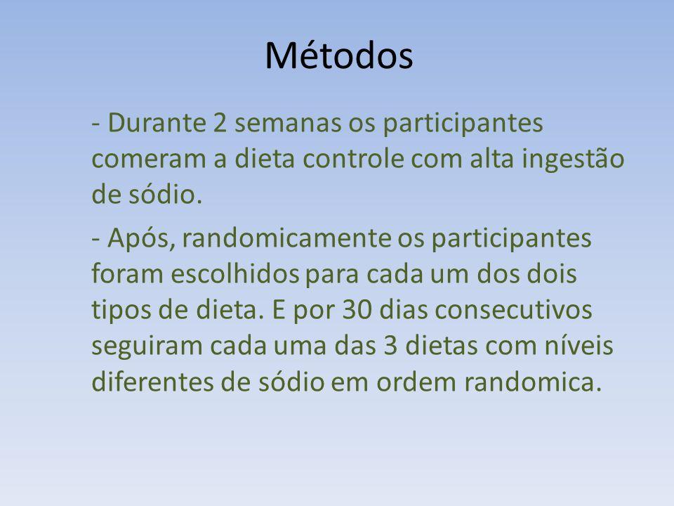 Métodos Durante 2 semanas os participantes comeram a dieta controle com alta ingestão de sódio.