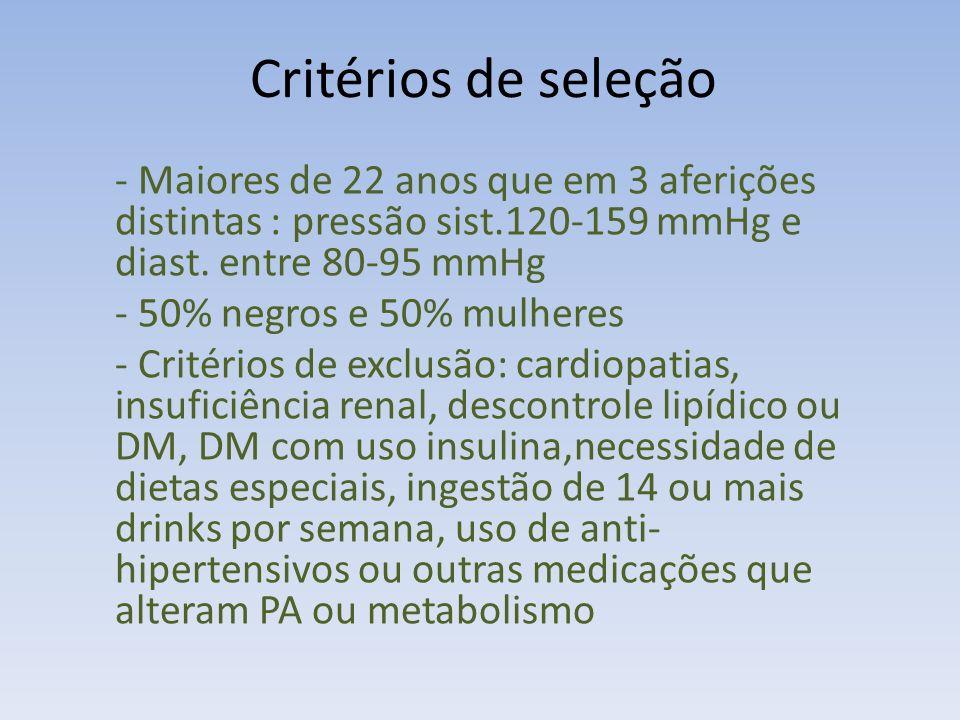 Critérios de seleção - Maiores de 22 anos que em 3 aferições distintas : pressão sist.120-159 mmHg e diast. entre 80-95 mmHg.