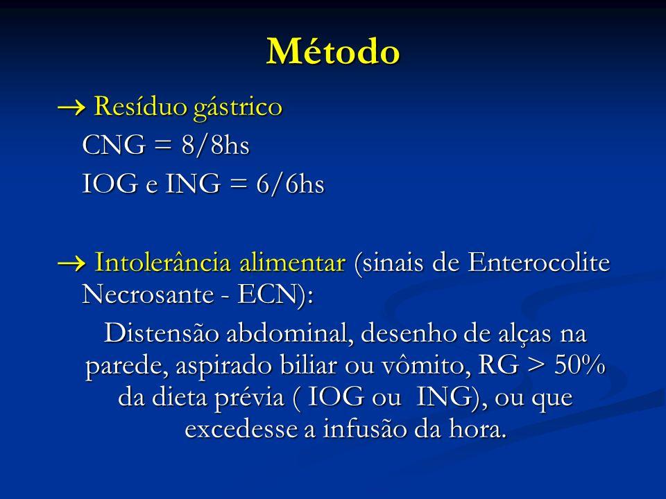 Método  Resíduo gástrico CNG = 8/8hs IOG e ING = 6/6hs