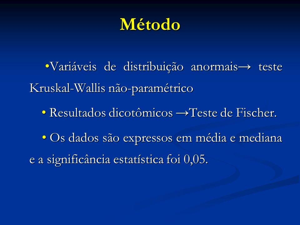 Método •Variáveis de distribuição anormais→ teste Kruskal-Wallis não-paramétrico. • Resultados dicotômicos →Teste de Fischer.