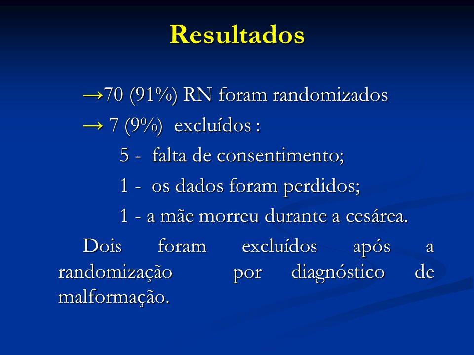 Resultados →70 (91%) RN foram randomizados → 7 (9%) excluídos :