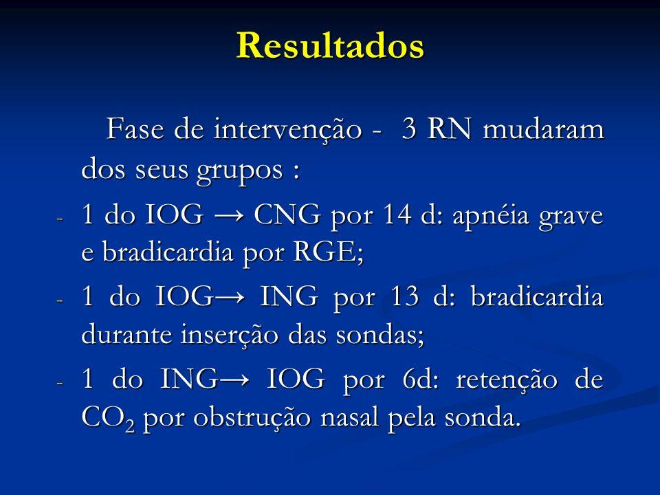 Resultados Fase de intervenção - 3 RN mudaram dos seus grupos :
