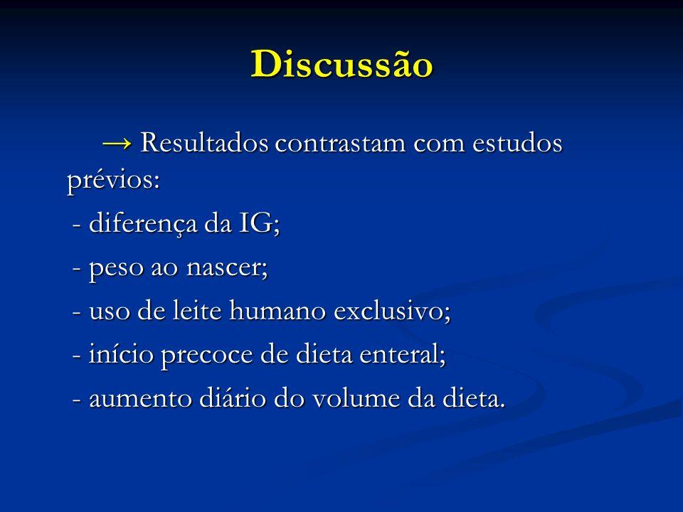 Discussão → Resultados contrastam com estudos prévios: