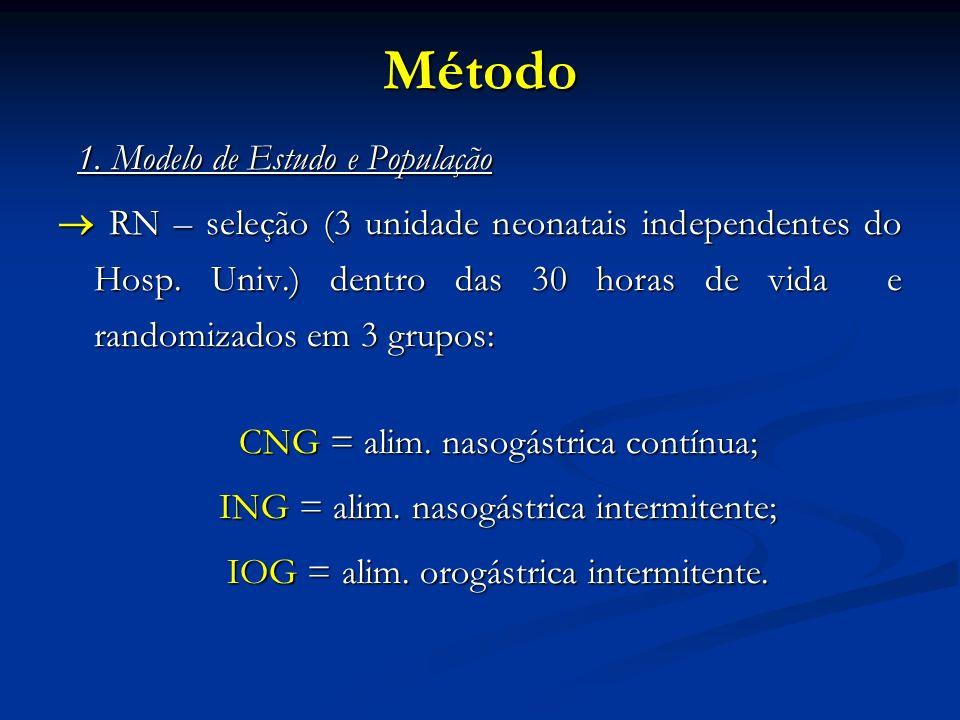 Método 1. Modelo de Estudo e População