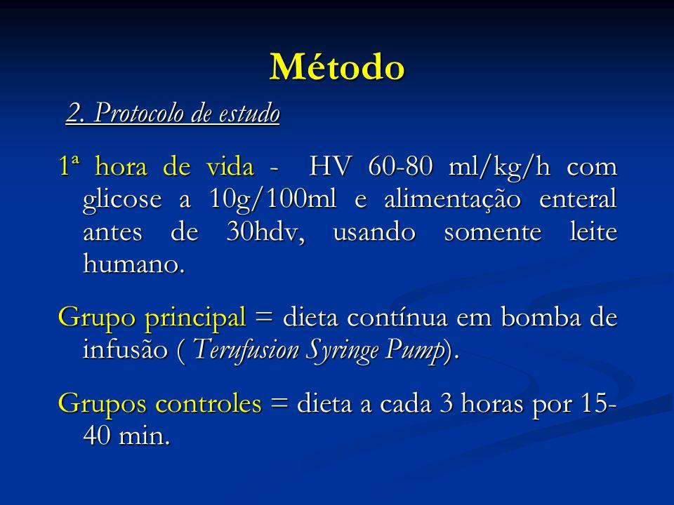 Método 2. Protocolo de estudo