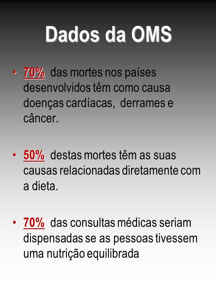 Dados da OMS 70% das mortes nos países desenvolvidos têm como causa doenças cardíacas, derrames e câncer.