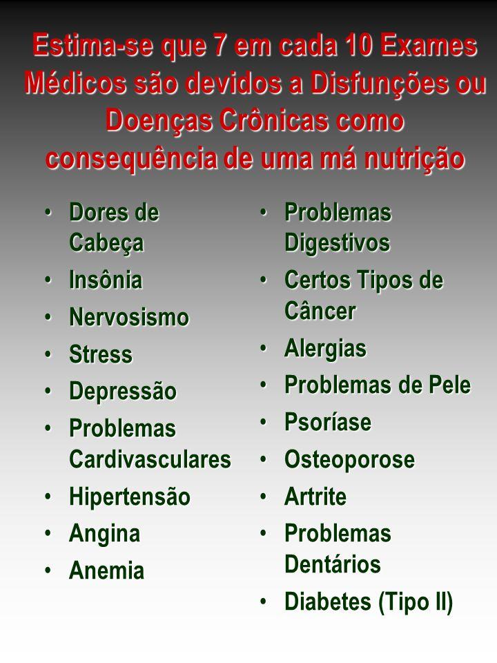 Estima-se que 7 em cada 10 Exames Médicos são devidos a Disfunções ou Doenças Crônicas como consequência de uma má nutrição
